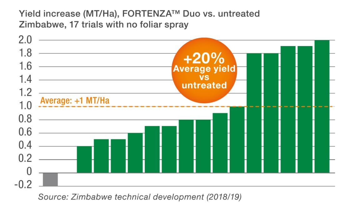 Graph displaying rise in Yield MT/Ha due to use of Fortenza Duo